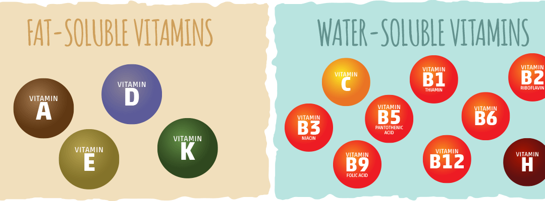 Vitamins are divided into 2 categories – Water soluble and Fat soluble.